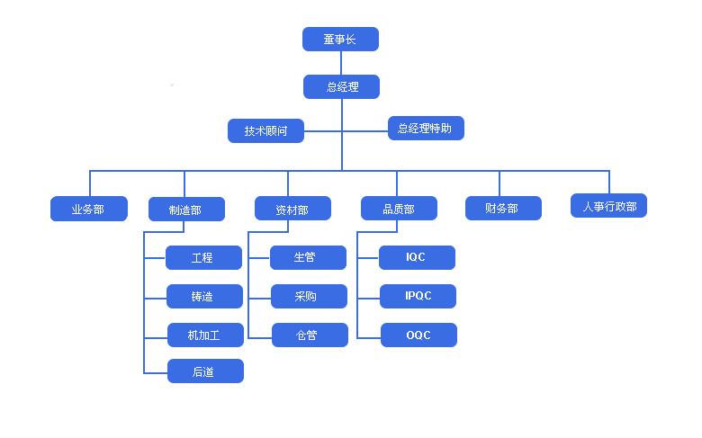 苏州市泰源精密压铸有限公司-组织结构